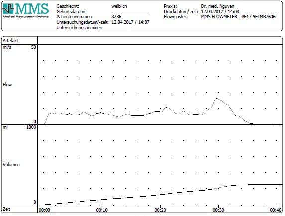 Harnstrahlmessung Diagramm klein Praxis Urologie Nguyen